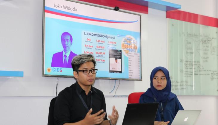 Jokowi Tokoh Terpopuler di Twitter Pada Pemilu 2019